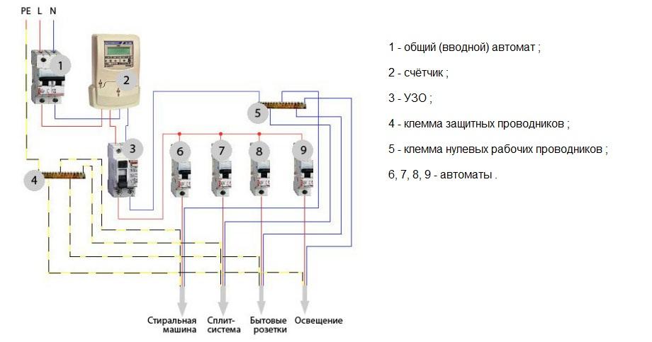 При монтаже электропроводки в