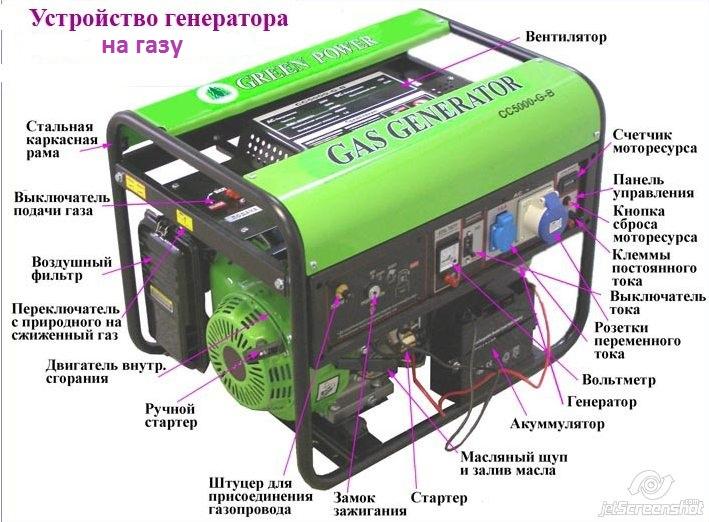 Электрогенератор на газу
