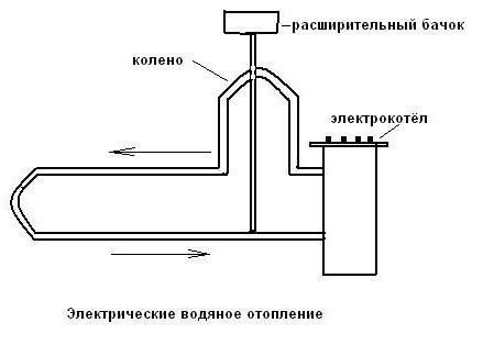 труб системы отопления,
