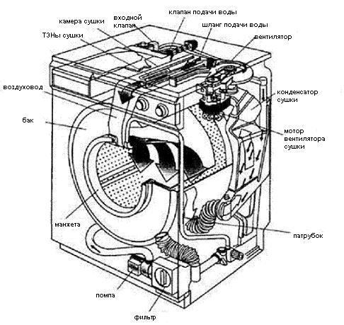 Ремонт стиральной машины-