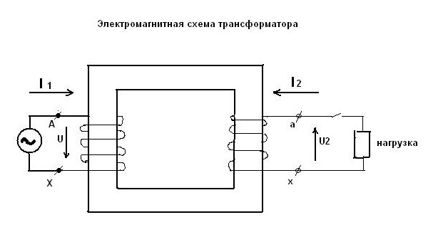 Повышающий трансформатор - число витков вторичной обмотки больше числа витков первичной обмотки (W2 W1).