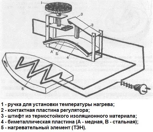 Чтобы утюг не перегревался, в него встроен автомат-терморегулятор, главная часть которого - биметаллическая пластина...