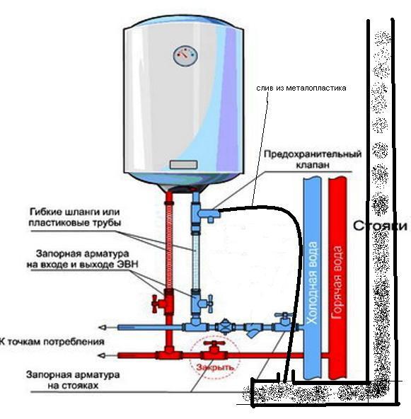 подключение электроводонагревателя к воде